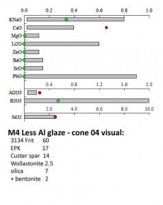 Limits M4 less alumina